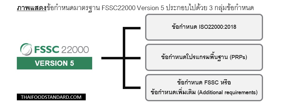 FSSC22000 requirement component PRP Additional requirement ISO/TS 22002
